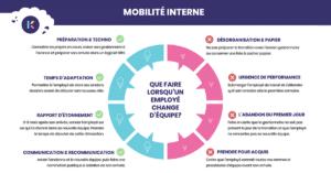 Mobilité interne : intégrez les employés qui changent d'équipe